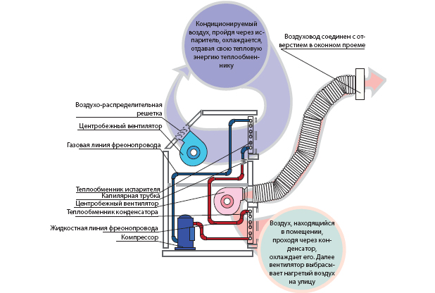 Как сделать теплый воздух в кондиционере - Теплотехник